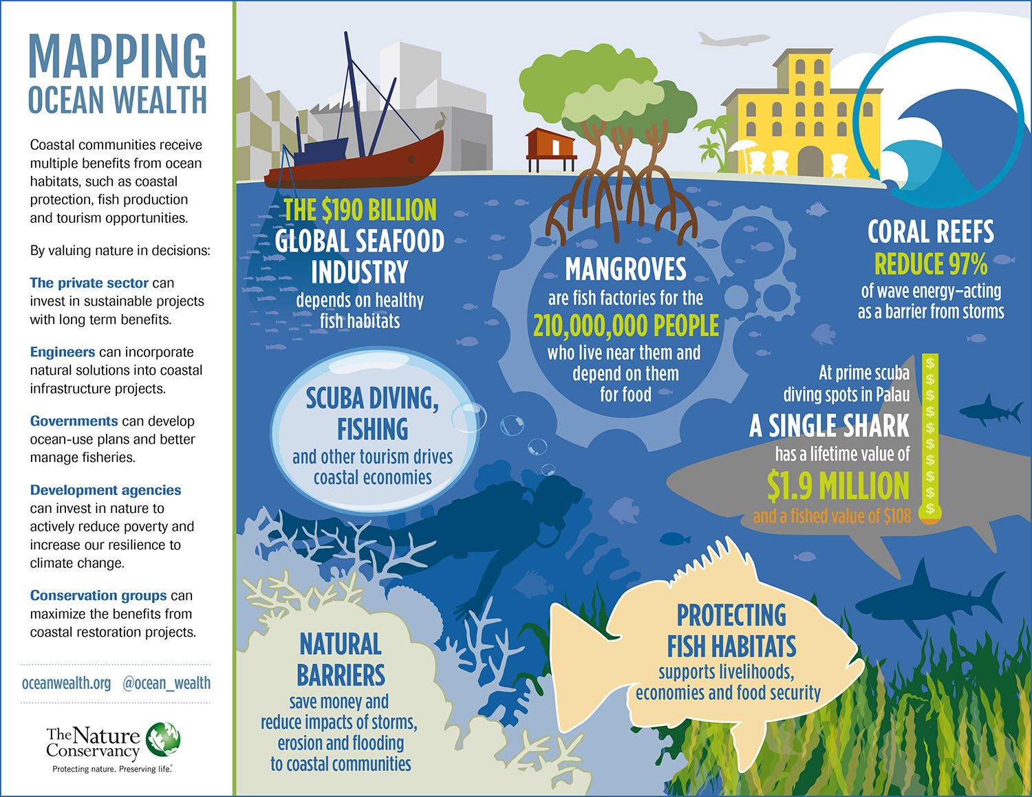 infographics mapping ocean wealth