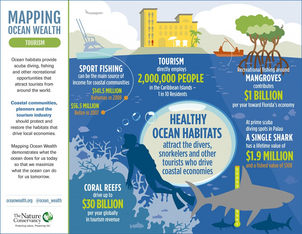 Mapping Ocean Wealth // Tourism